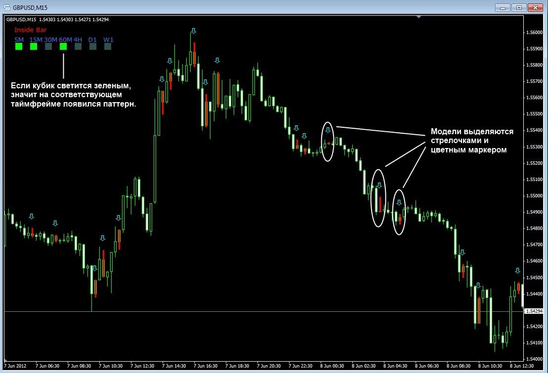Каталоги форекс индикаторов forex first trade